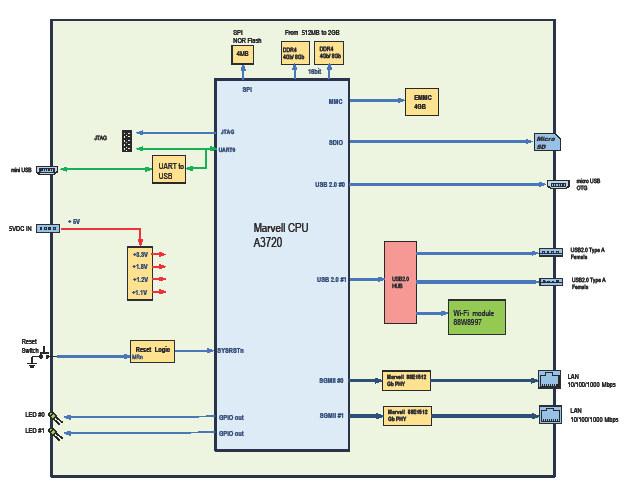 Sheeva64 block diagram