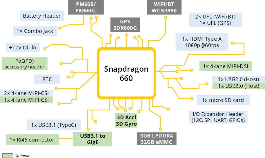 Snapdragon 660 SBC Block Diagram