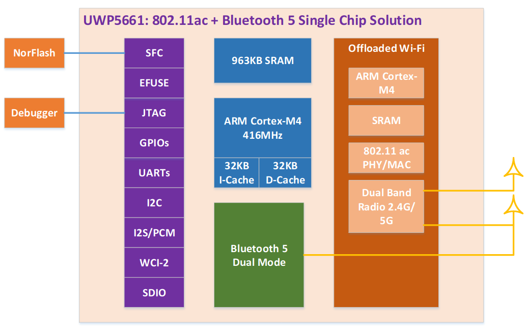 UWP5661 Block Diagram