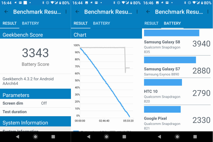 Xiaomi Mi A2 GeekBench Battery Score