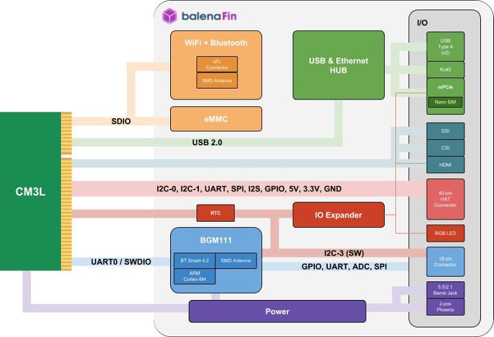 balenaFin Block Diagram