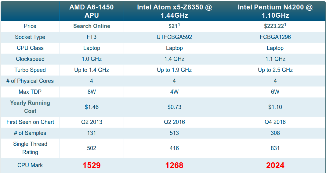 AMD A6-1450 Benchmark