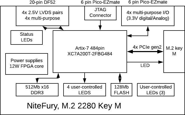 Artix-7 FPGA Card Block Diagram
