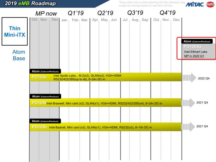 Intel Elkhart Lake Roadmap