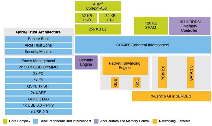 NXP LS1202A