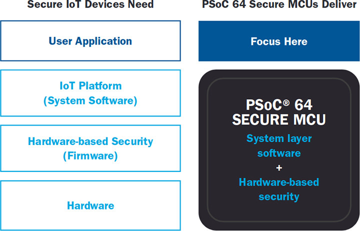 PSoC 64 Secure MCU