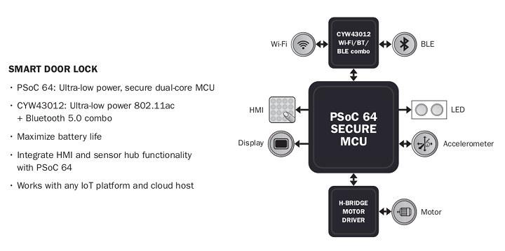 PSoC 64 Smart Door Lock