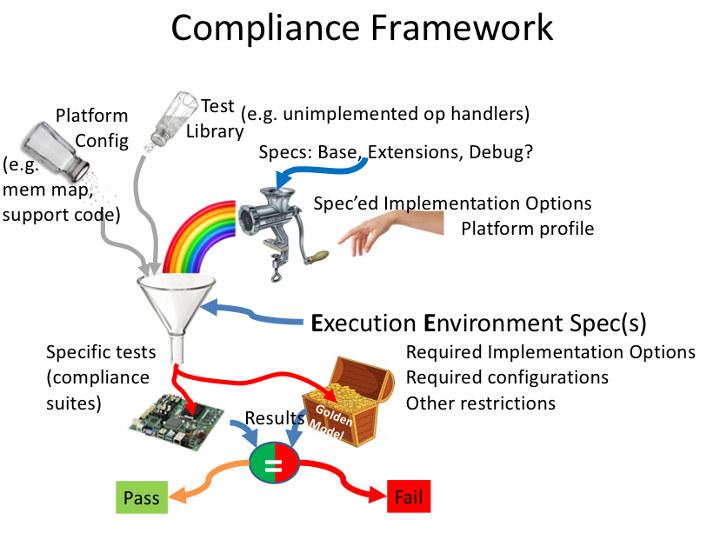 RISC-V Compliance Framework