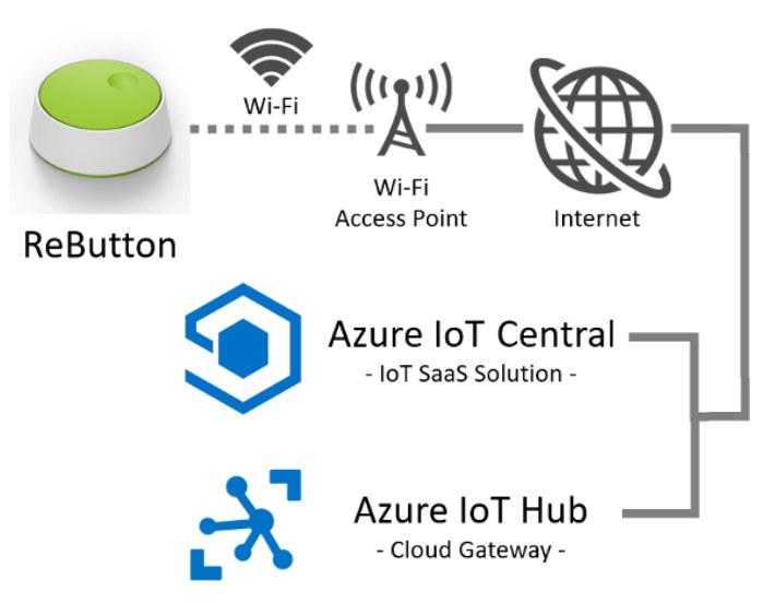 ReButton Azure IoT
