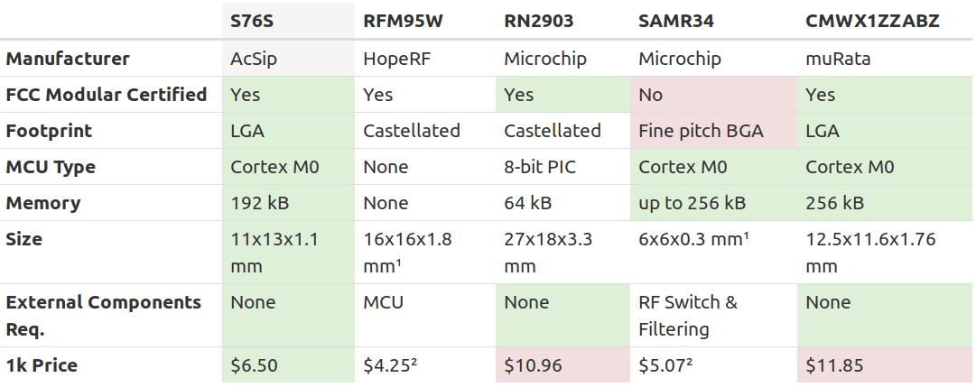 S76S vs RFM95W vs RN2903 vs SAMR34