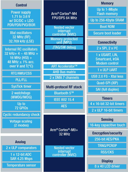 STM32WB55 Block Diagram