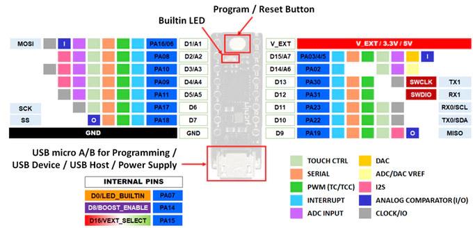 uChip DIP Arduino Pinout Diagram
