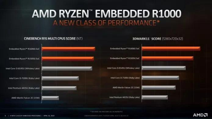 AMD Ryzen Embedded R1606G Benchmarks