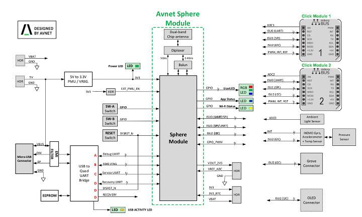 Azure MT3620 Starter Kit Block Diagram