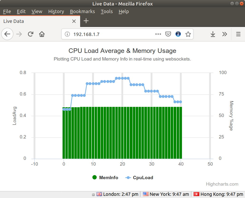 CPU Load Multicontainer Demo