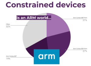 Constrained devices Arm IoT