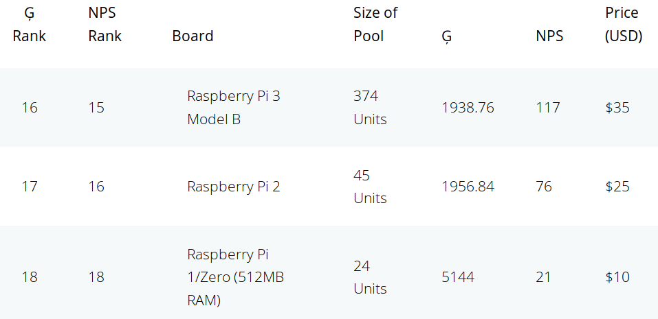 Giggle Score Raspberry Pi Zero