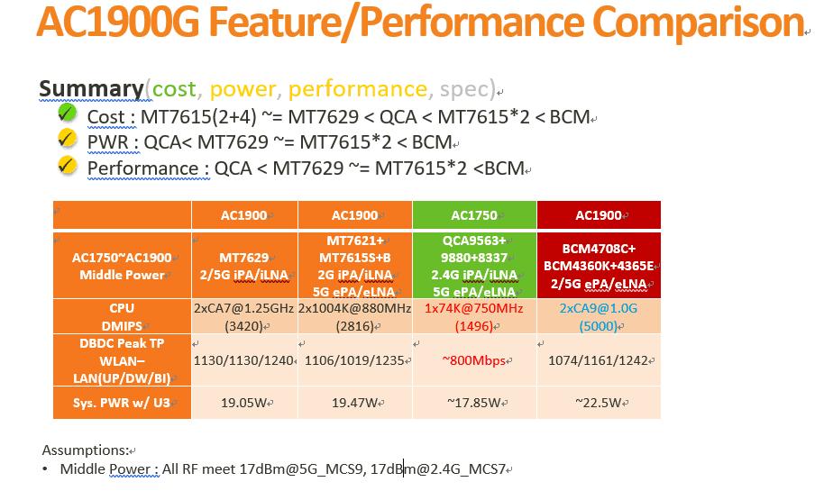 MT7629 Comparison Table