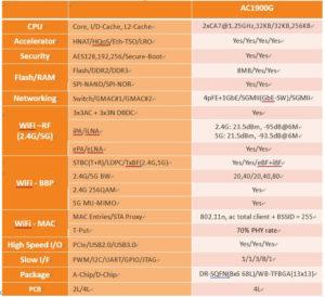 MediaTek MT7629 Specifications