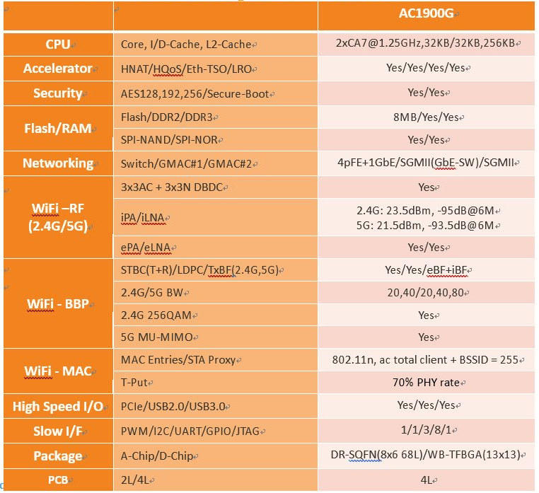 MediaTek MT7629 Specifications