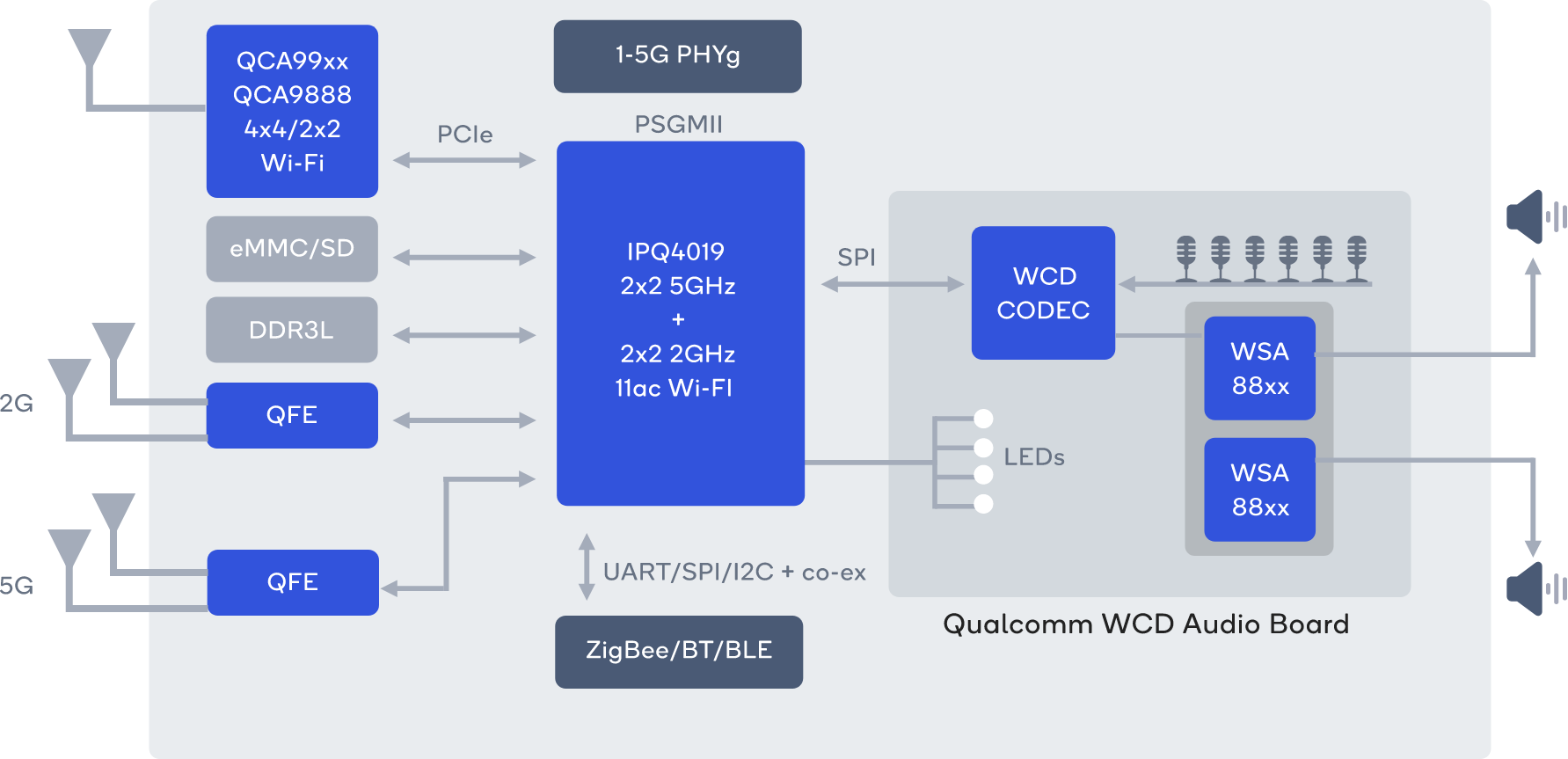 Qualcomm Mesh Networking Devkit Supports Amazon Avs