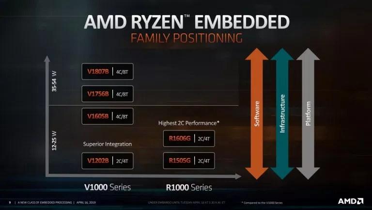 Ryzen Embedded R1000 vs V1000