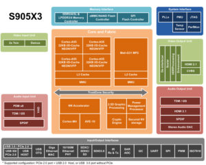 S905X3 Block Diagram