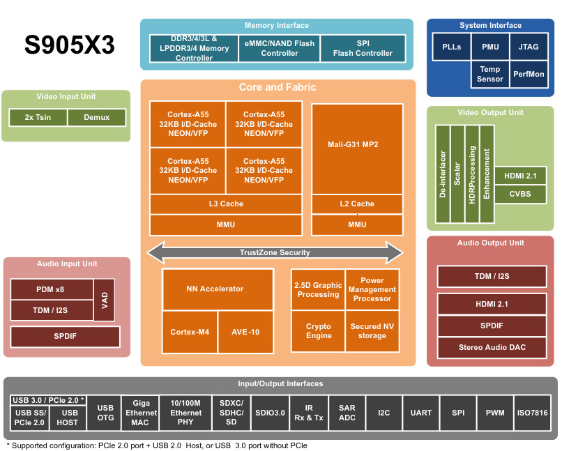S905X3 Block Diagram