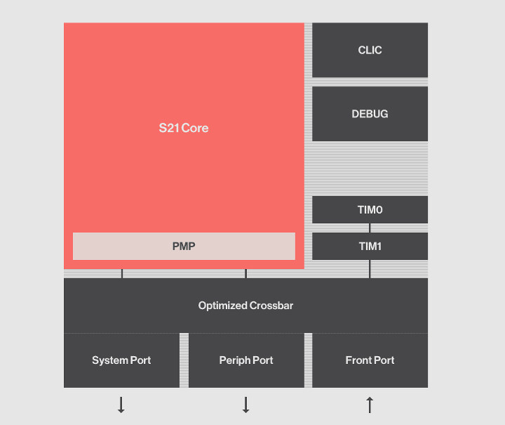 SiFive S2 RISC-V Core may be the World's Smallest 64-bit