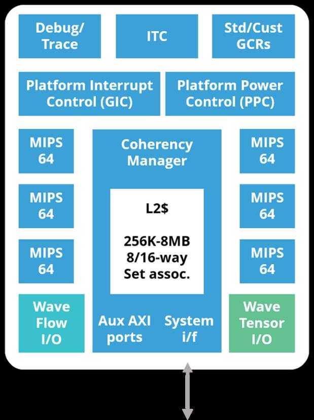 MIPS Based TritonAI 64 AI IP Platform to Enable Inferencing      Training    at the Edge