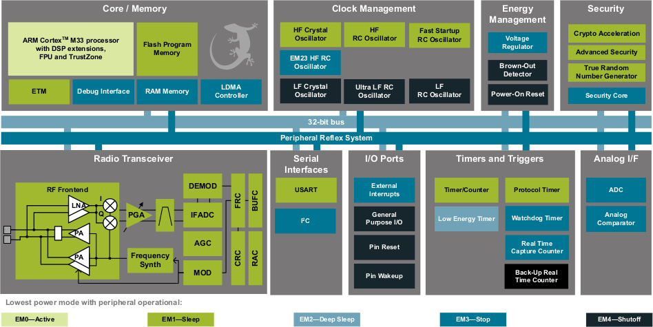 Wireless Gecko Series 2 Mcu Delivers Extended Range  Hw Security