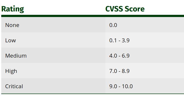 CVSS Score Rating