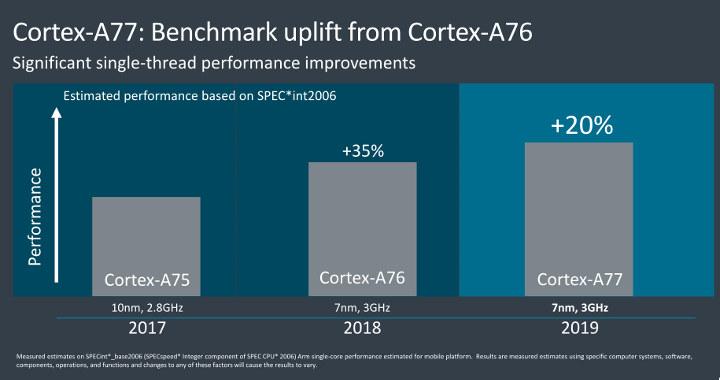Cortex-A77 vs Cortex-A76 Single Thread Benchmark