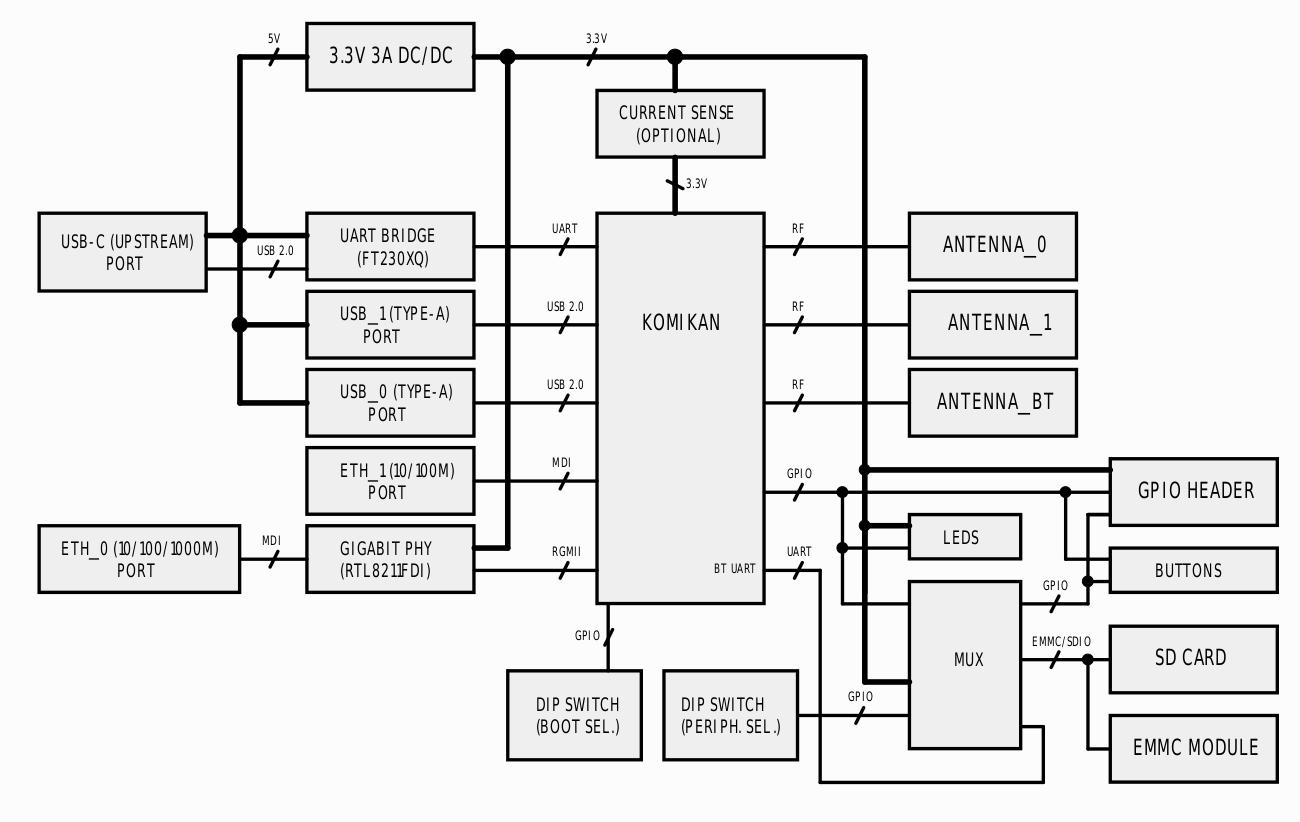 Komikan board block diagram
