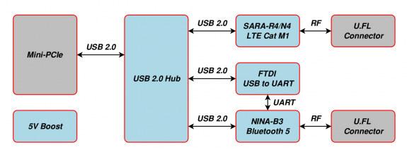 LTE Cat M1 BLE mini PCIe block diagram
