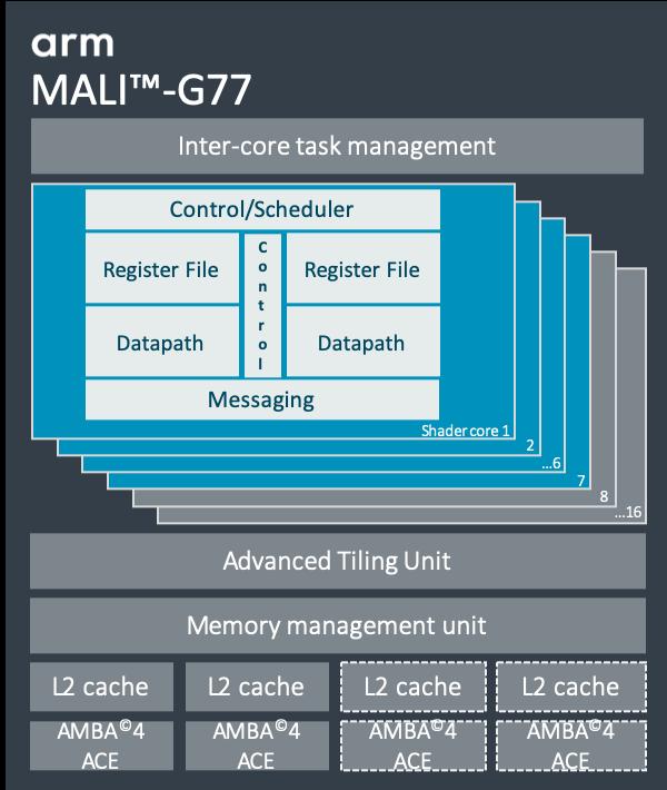 Mali-G77 GPU