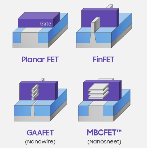 Planar FinFET GAA MBCFET Transistor
