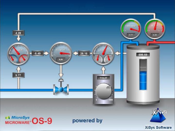 Process Visualisation Microware OS-9