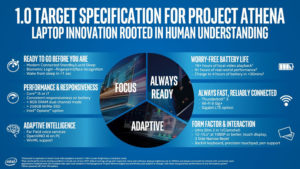 Project Athena Specification 1.0