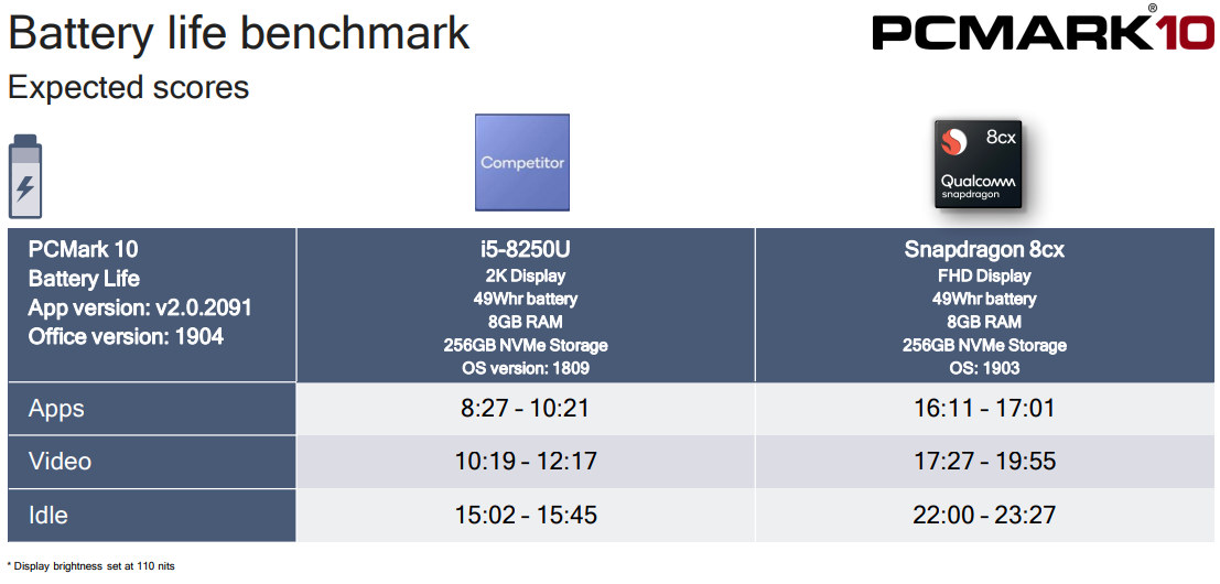 Snapdragon 8cx Battery Life PCMark 10