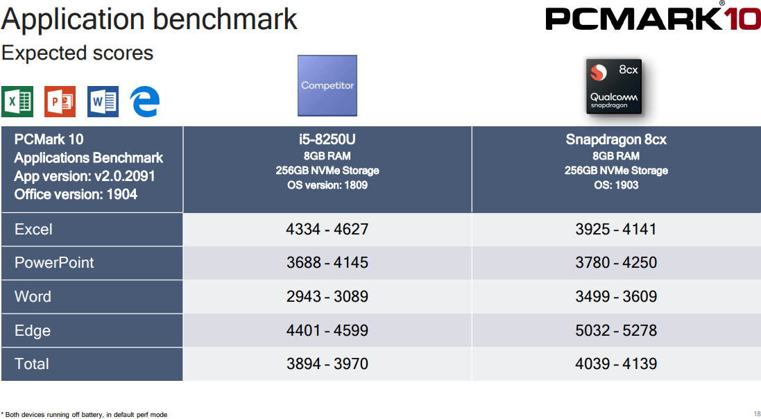 Snapdragon 8cx PCMark 10 Application benchmark