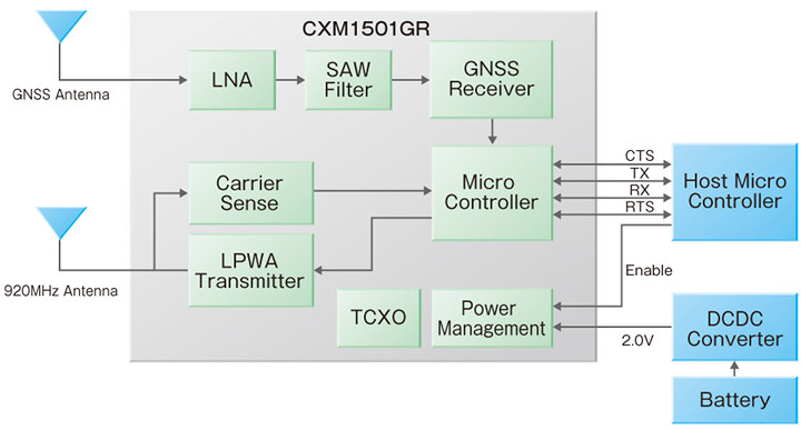 Sony CXM1501GR ELTRES Block Diagram