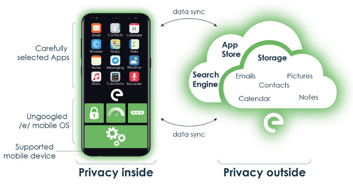 /e/ privacy focused, google-free Android operating system