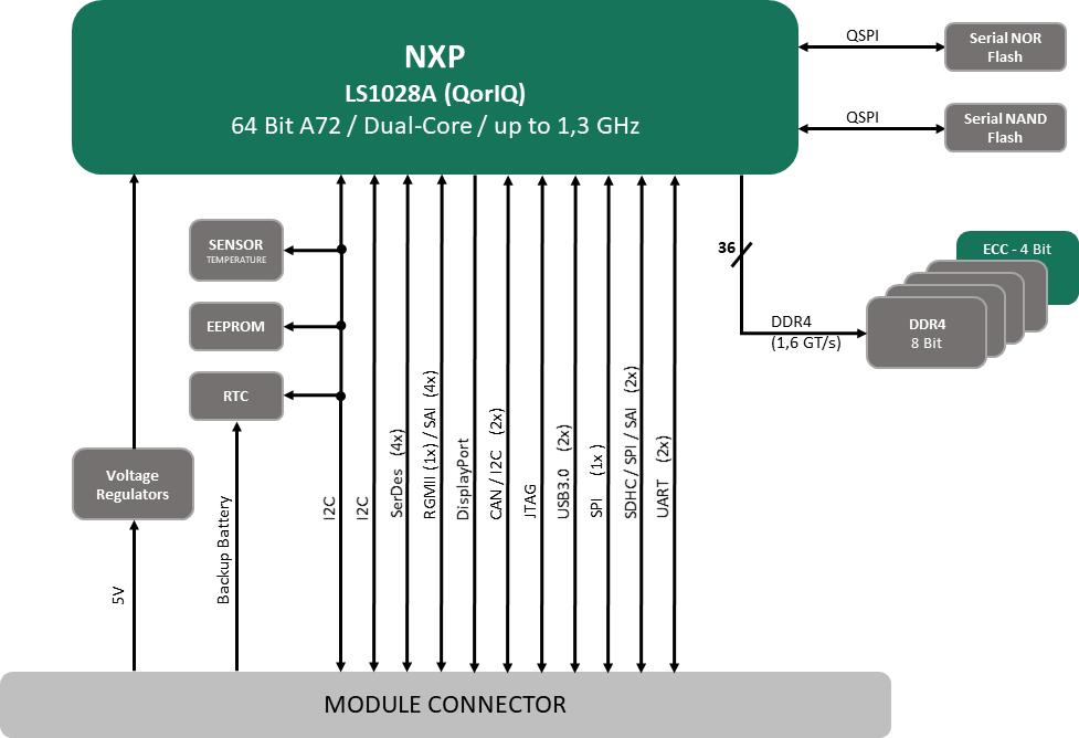 miriac MPX-LS1028A Block Diagram