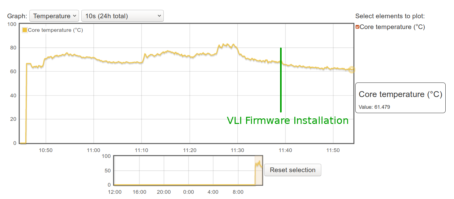 Raspberry Pi 4 VLI Firmware Idle Temperature