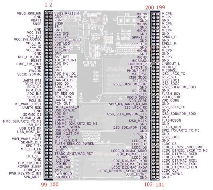 Rockchip RK3308 CPU Module Pinout