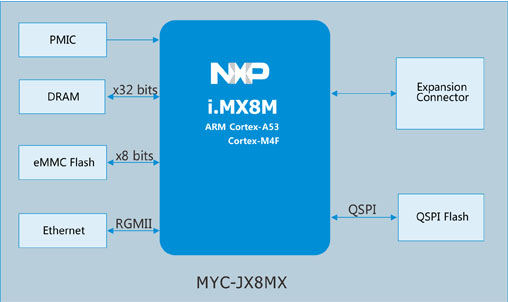 myc-jx8mx block diagram
