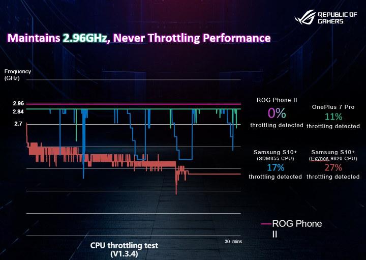 ASUS ROG Phone II Cooling, No CPU Throttling