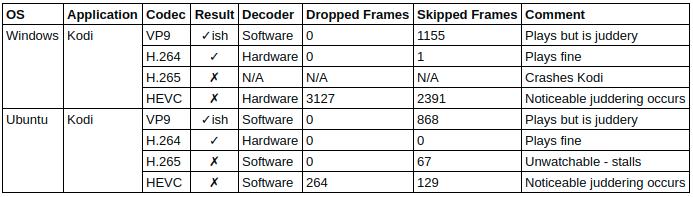 Beelink L55 Kodi Video Test Results