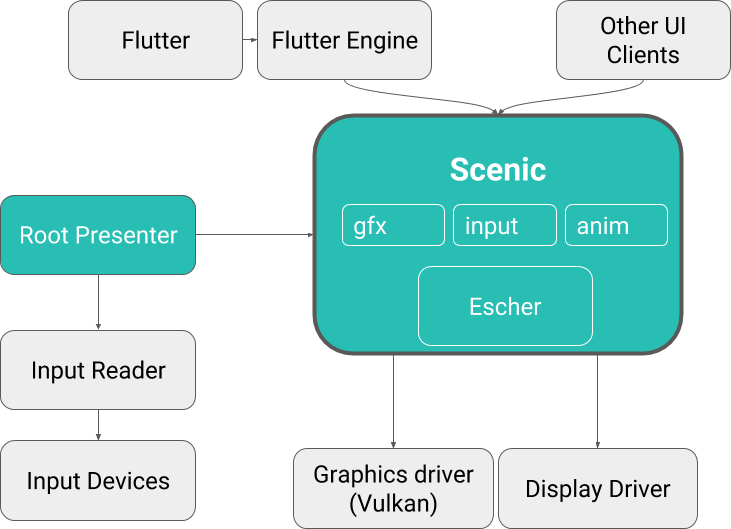 Scenic, the Fuchsia graphics engine